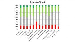 De road to Cloud ERP - Private Cloud