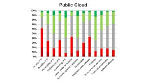 The road to Cloud ERP - Public ERP