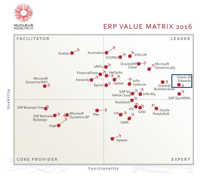 Nucleus ERP Value Matrix 2016