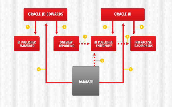 Oracle BI voor JD Edwards