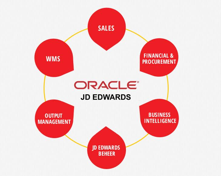Oracle JD Edwards add-ons