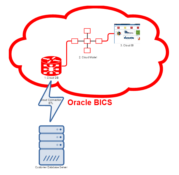 Oracle BI Cloud Service