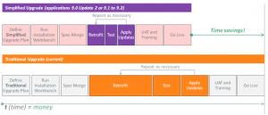 Simplified JD Edwards ERP upgrade
