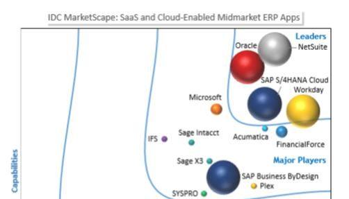 NetSuite leader according IDC Marketscape
