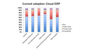 Cloud ERP Netherlands