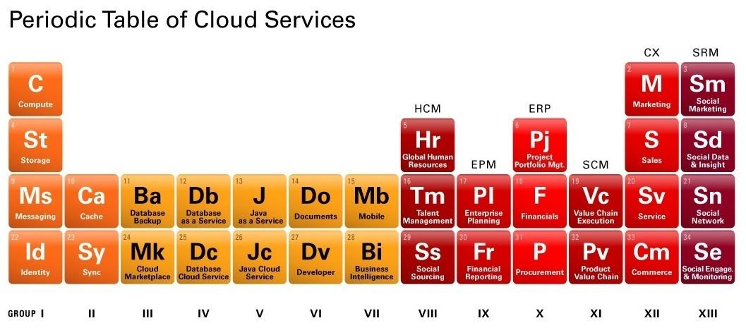 Periodic table of cloud services
