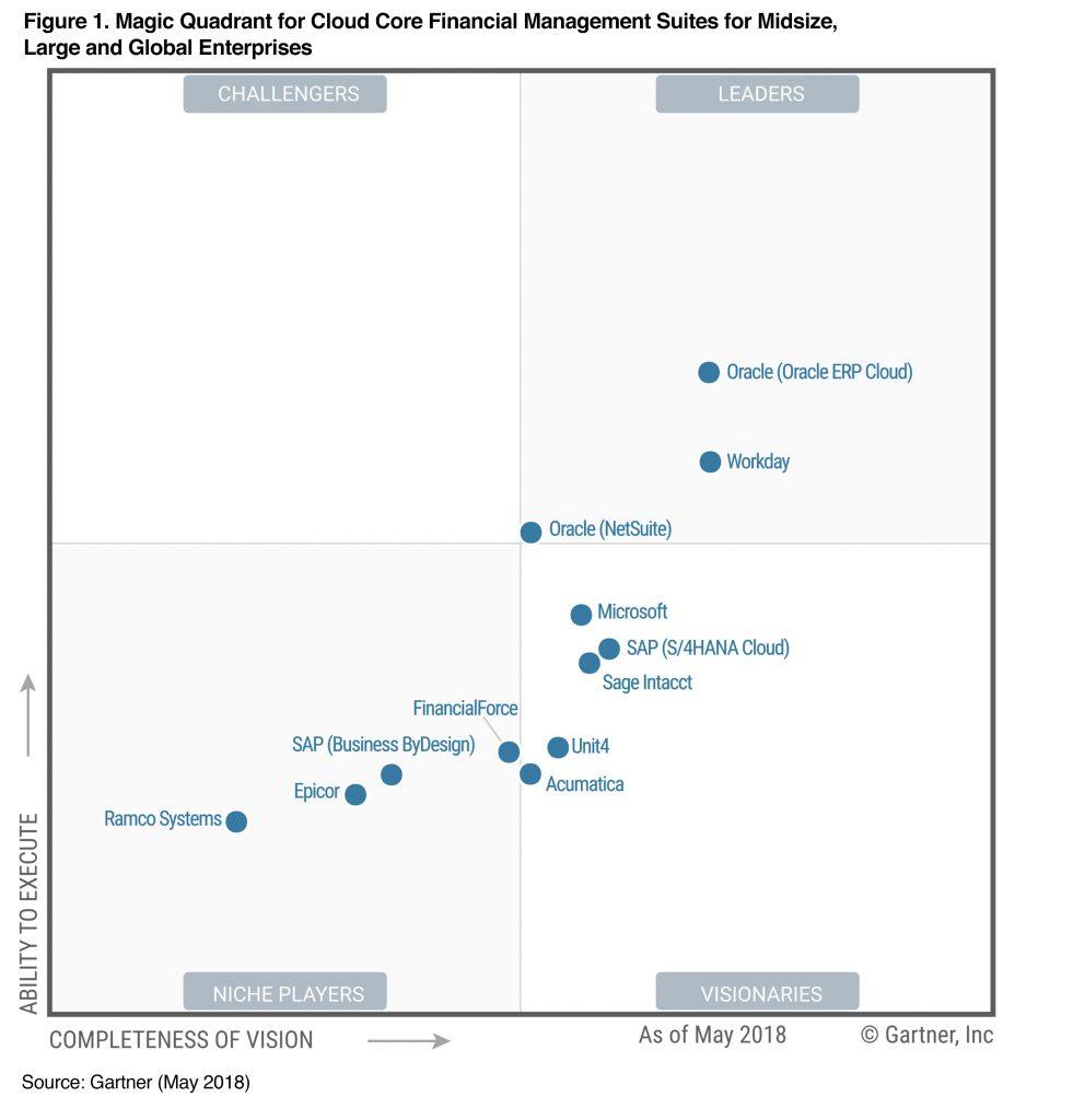 Gartner Quadrant 2018 NetSuite Cloud