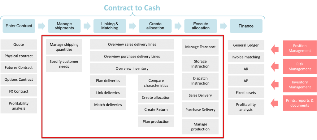 Blog CTRM - Contract to cash