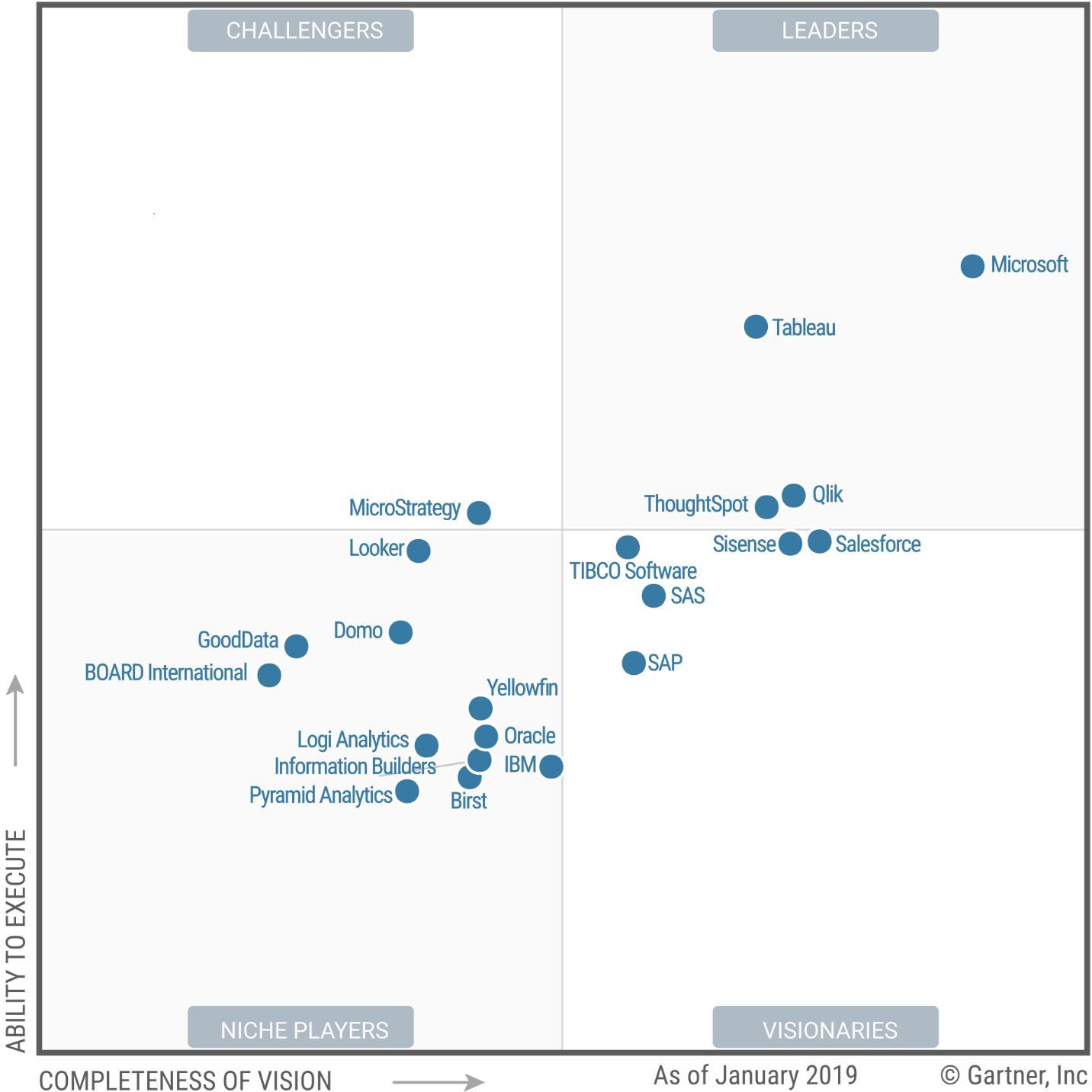 Tableau 'Leader' in Analytics & BI Gartner Magic Quadrant 2019