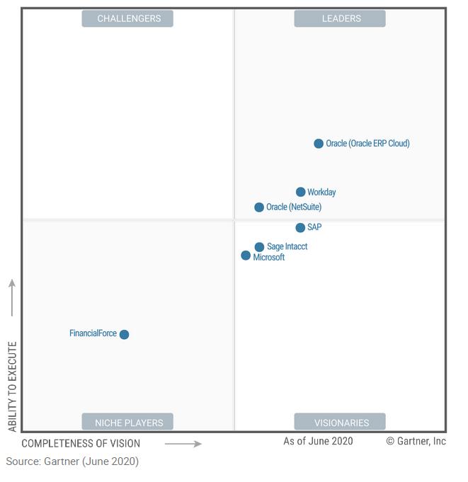 Gartners Magic Quadrant for Cloud Core Financial Management Suites for Midsize, Large and Global Enterprises